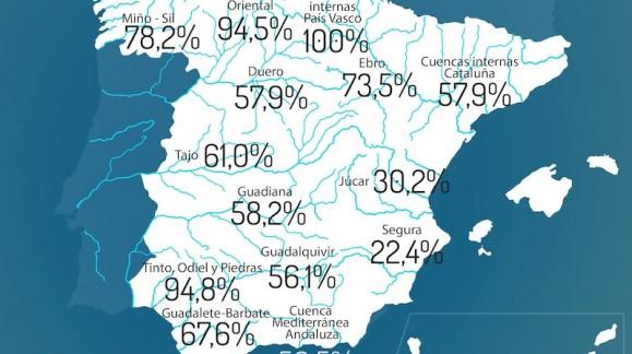 La reserva de agua en España ya se encuentra al 60,2 por ciento de su capacidad