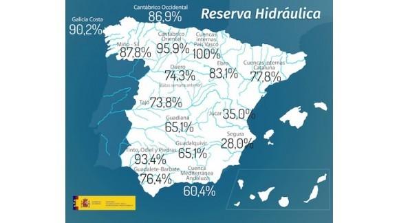 La reserva de agua en España se encuentra al 70,2 por ciento de su capacidad