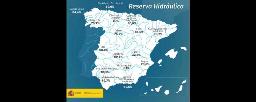 La reserva de agua en España se encuentra actualmente al 66,9 por ciento de su capacidad