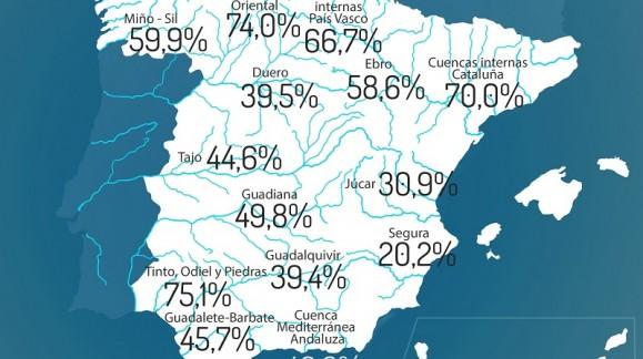 La reserva de agua en España se sitúa al 46,5% de su capacidad con 26.003 hectómetros cúbicos