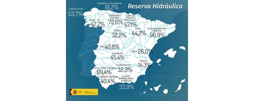 La reserva de agua en España se encuentra al 38,9% de su capacidad con 21.786 hectómetros cúbicos